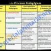 Los Procesos Pedagógicos