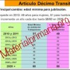 Tabla de requisitos para jubilarse, años de servicio y edad – Articulo décimo transitorio